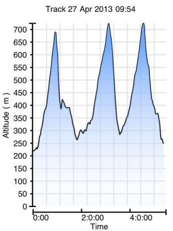 The race elevation profile from my new ViewRanger app