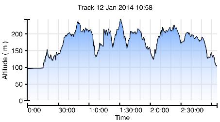 Altitude profile - middle spike is Castle Ring with the Moors Grose dips at approx 1 & 2 hours