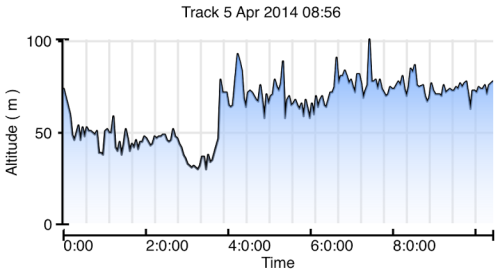 Altitude profile - basically shows the Union Canal is a bit higher that the Forth-Clyde!