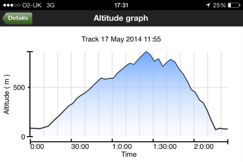 ViewRanger altitude profile. It really was a race of two halves!