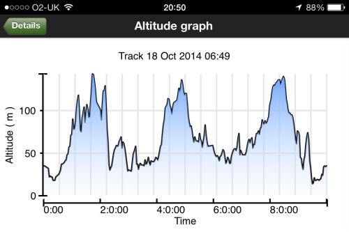 Altitude graph